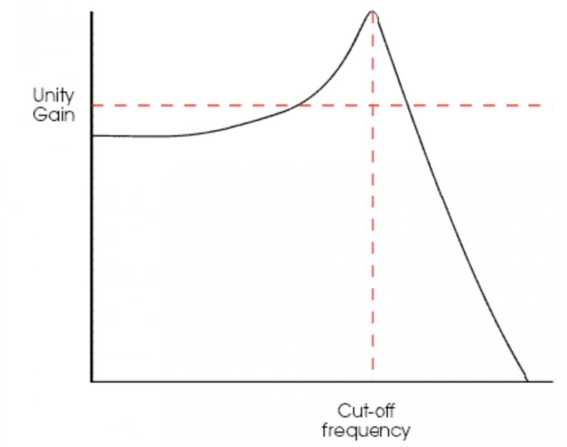 揭秘合成器(6):频率响应与共振