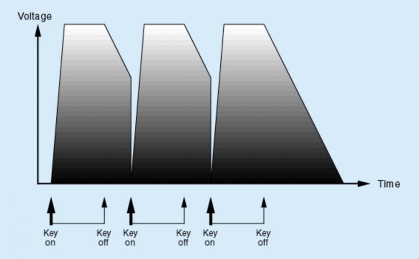 揭秘合成器(7):包络、门限与触发器 (2)