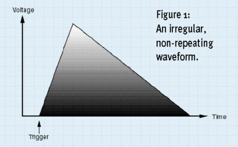 揭秘合成器(7):包络、门限与触发器(1)